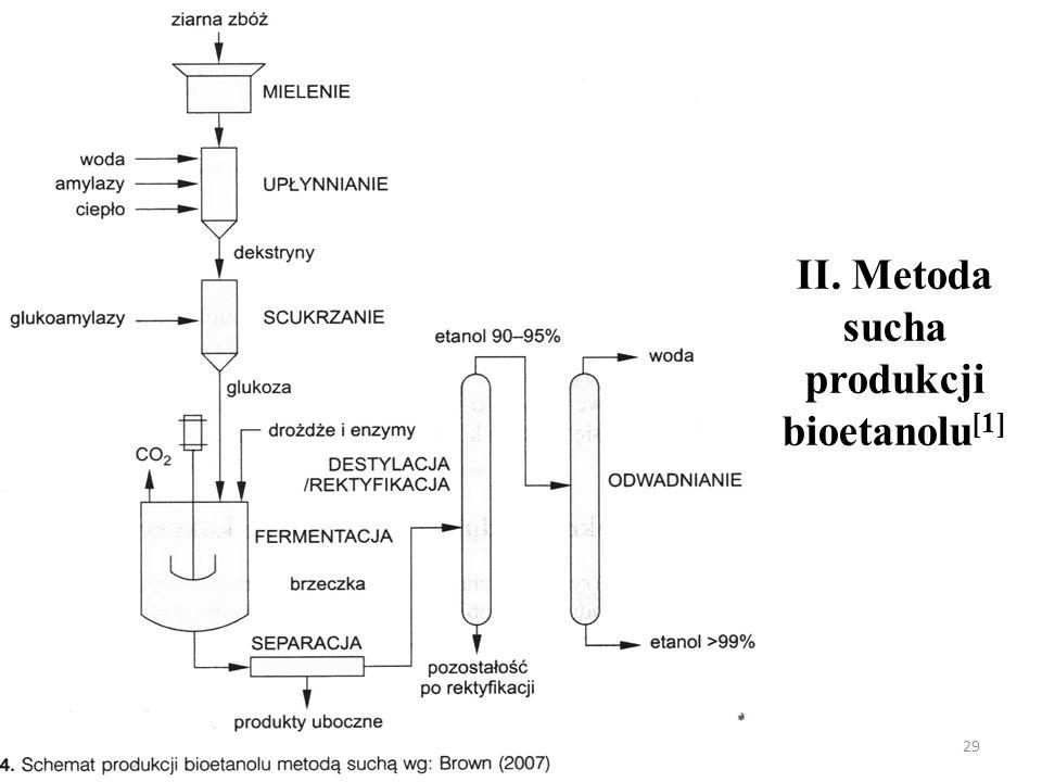 II. Metoda sucha produkcji bioetanolu[1]
